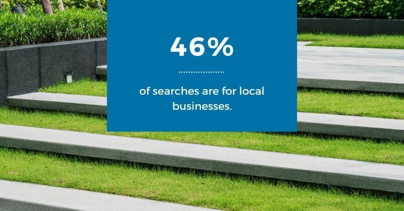 46% of searches are for local businesses