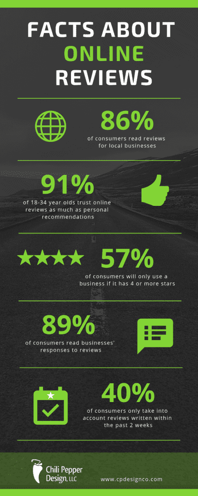 Facts About Online Reviews Infographic