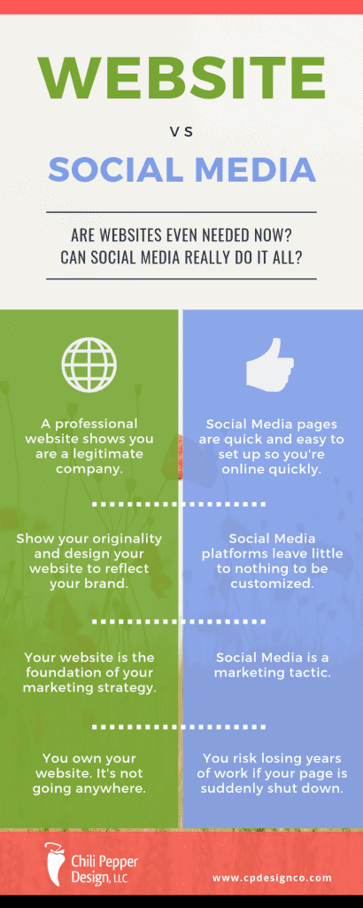 social media vs website infographic